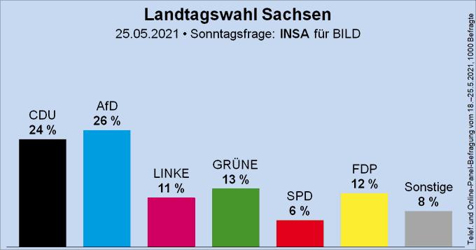 Säulendiagramm der Sonntagsfrage zur Landtagswahl in Sachsen von INSA für BILD