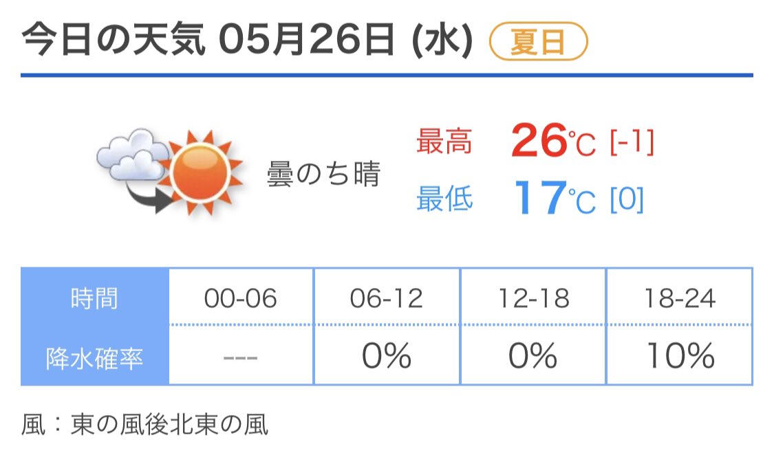 天気 今日 の 下越(新潟)