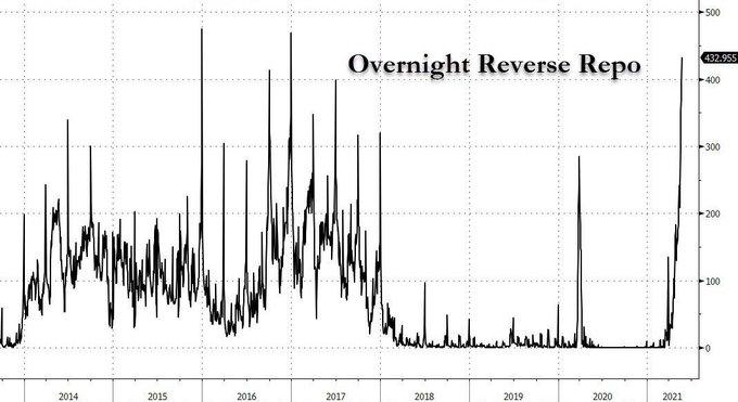 FED's overnight reverse repo