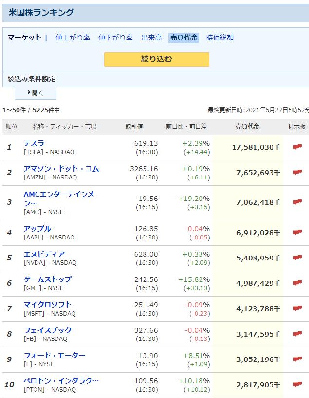 予想 テスラ 株価