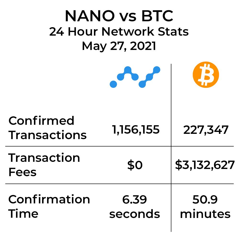 btc nano piac mit tudok vásárolni a bitcoin segítségével