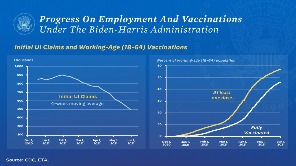 Unemployment claims are down 50% and 64% of adults are vaccinated since I took office. That's progress. https://t.co/Ih9yrK5azD