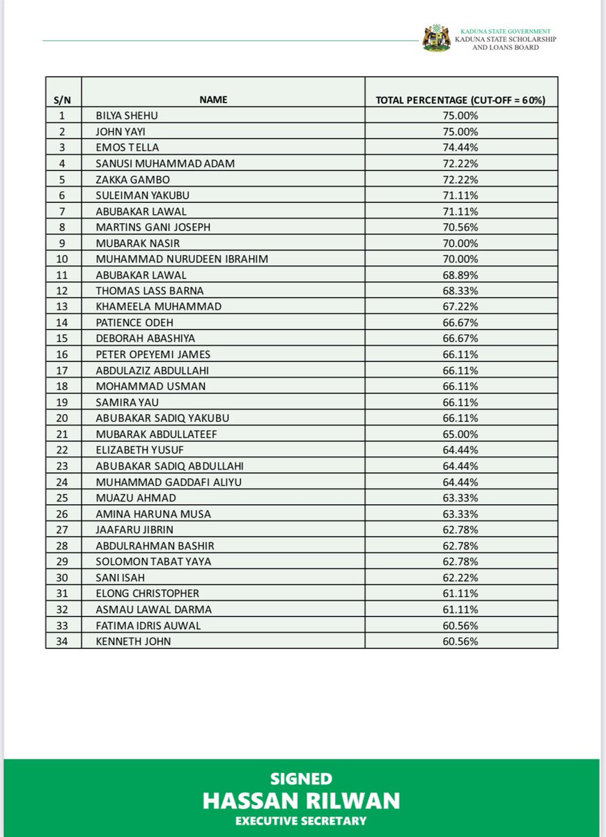 Kaduna State releases the names of beneficiaries for the Merit Based Foreign Scholarship (January 2021 Cycle)