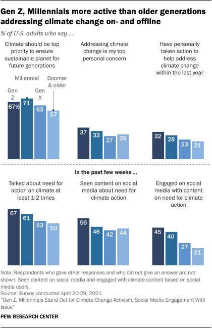 Gen Z, Millennials more active than older generations addressing climate change on- and offline