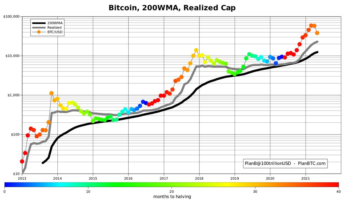 bitcoin diagrama pe termen lung