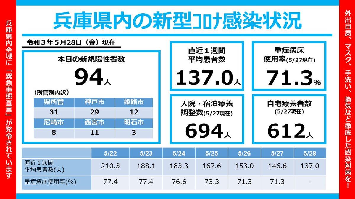兵庫 県 コロナ 感染 者 数
