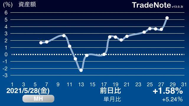 エイベックス 株価