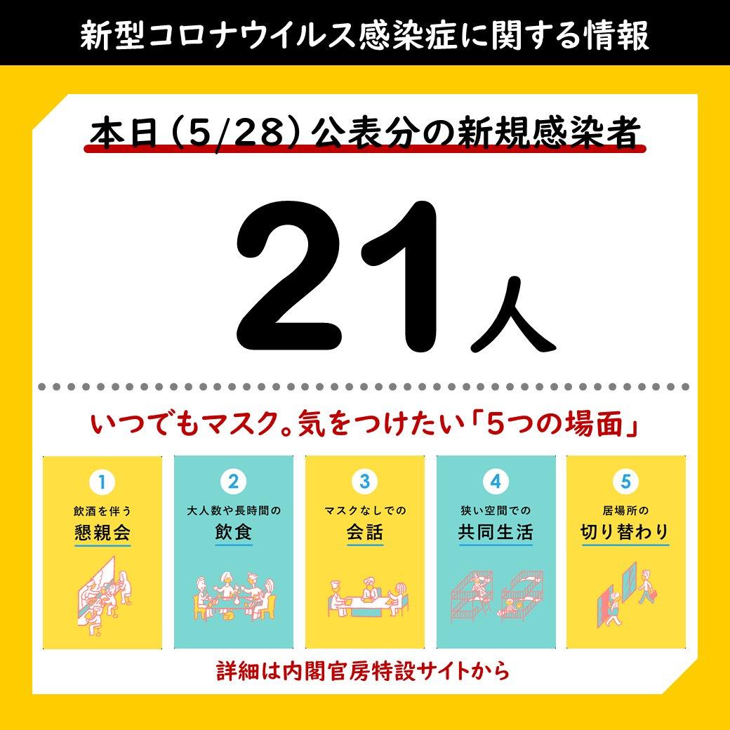 の 感染 者 数 コロナ 県 熊本