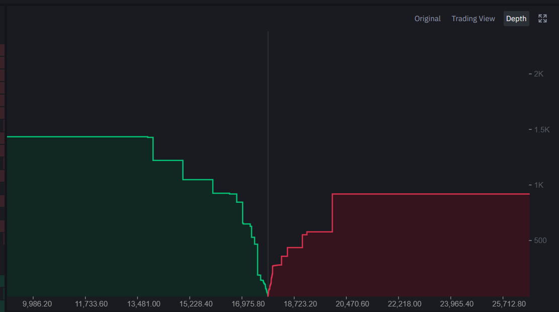 zucchero trader bitcoin
