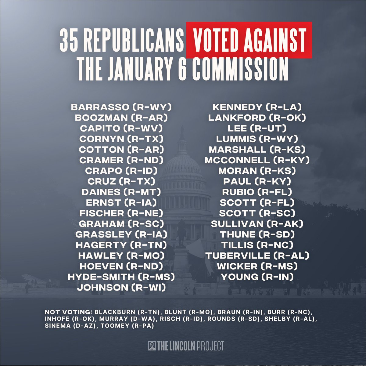 35 Senate Republicans voted to cover-up the deadly attacks of January 6, 2021.  Remember their names. https://t.co/sLmoskpgRj