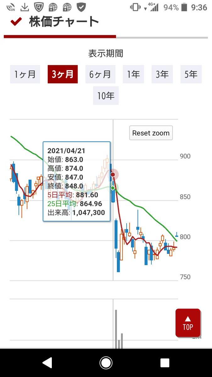 コロプラ の 株価
