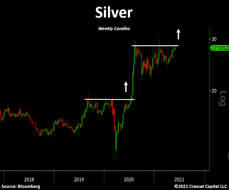Silver is poised is Blow! Are you in ?