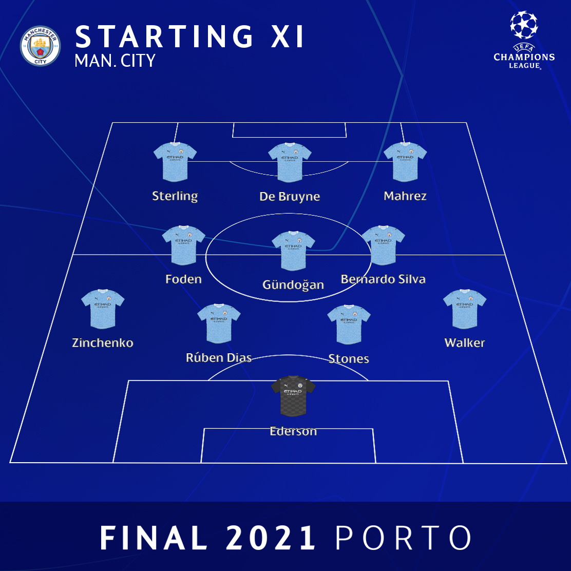 Uefa Champions League On Twitter How Would You Describe This City Line Up Ucl Uclfinal