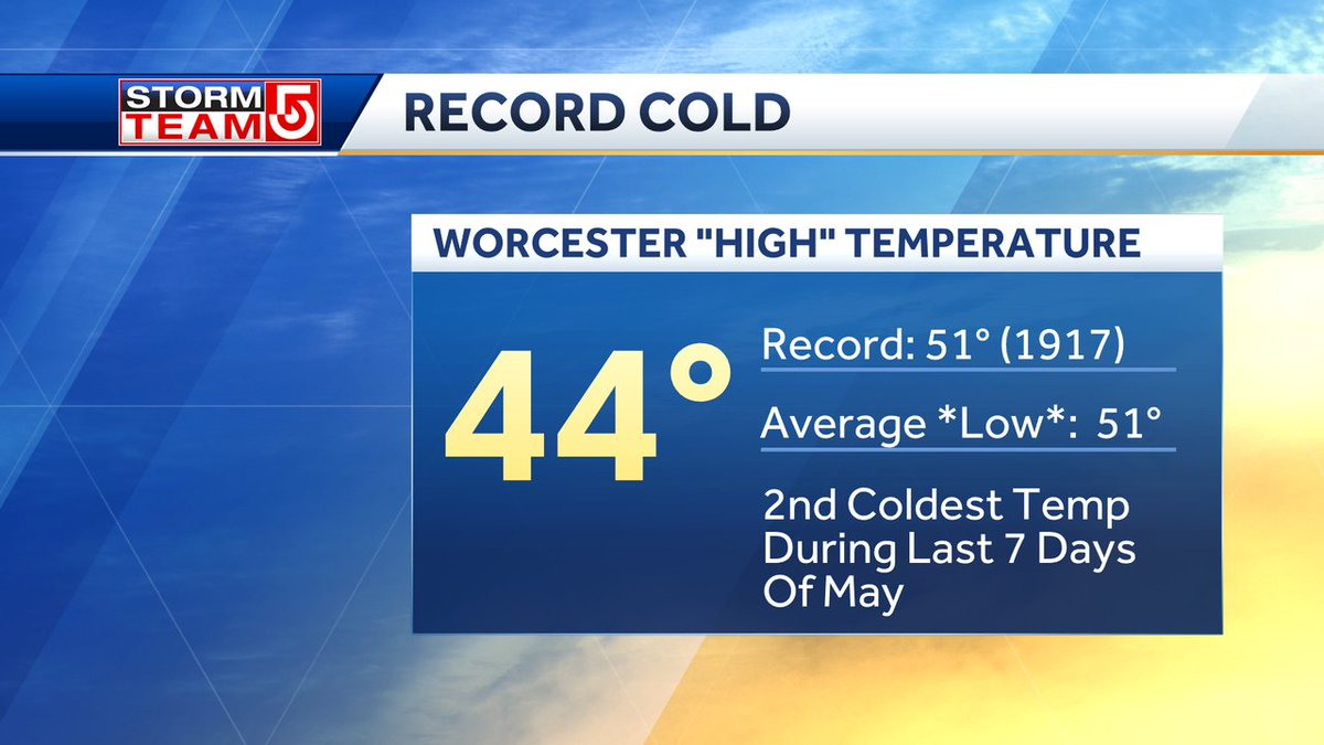 Just how #cold was it today? #Worcester smashed it's record cold high temp by 7 degrees (preliminary). Today was the 2nd coldest day during the last 7 days of any May on record. #wcvb #mawx #NewEngland https://t.co/7BbDeBHZmV