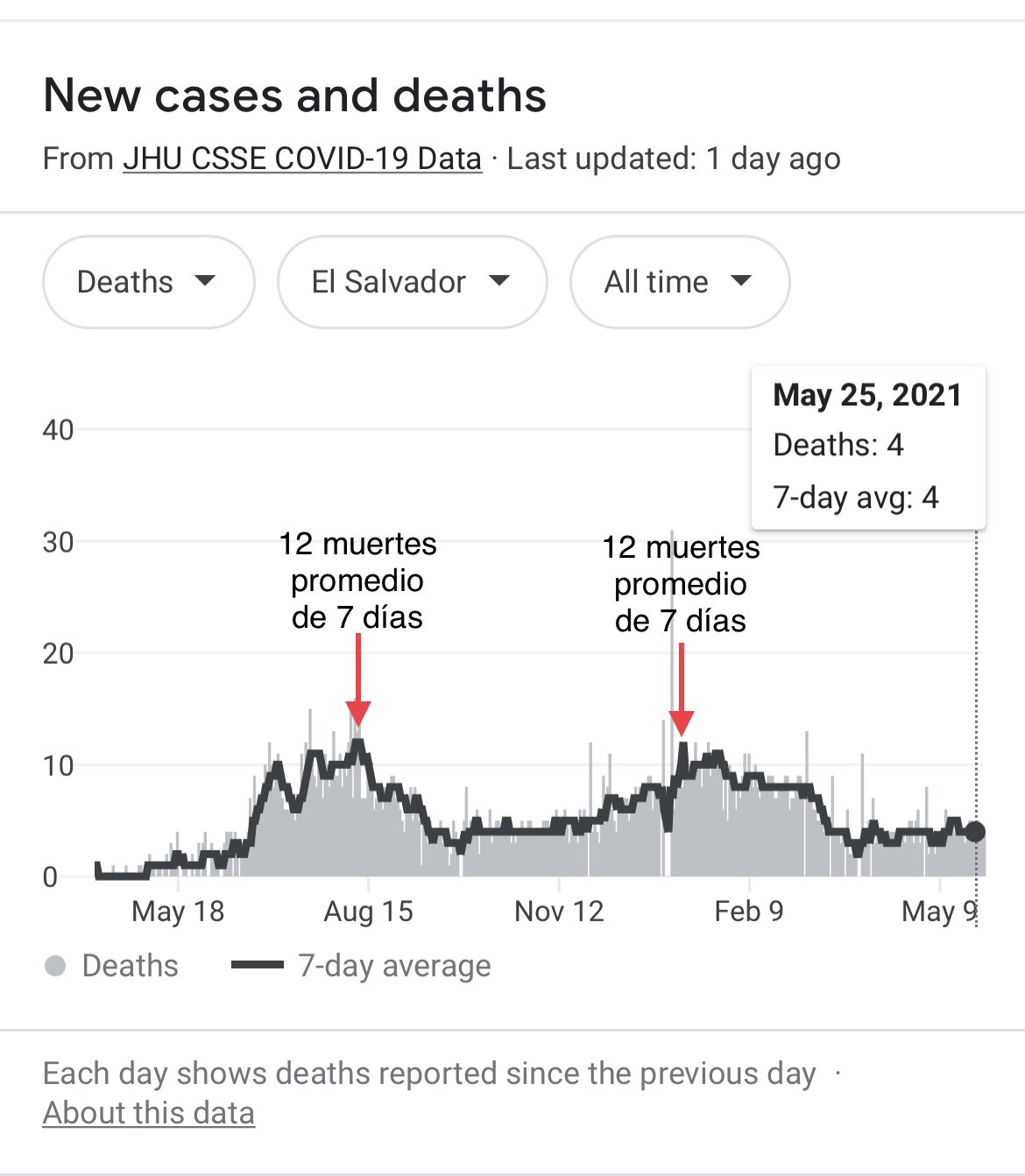 Exceso de muertes por Covid-19 que no son reportados