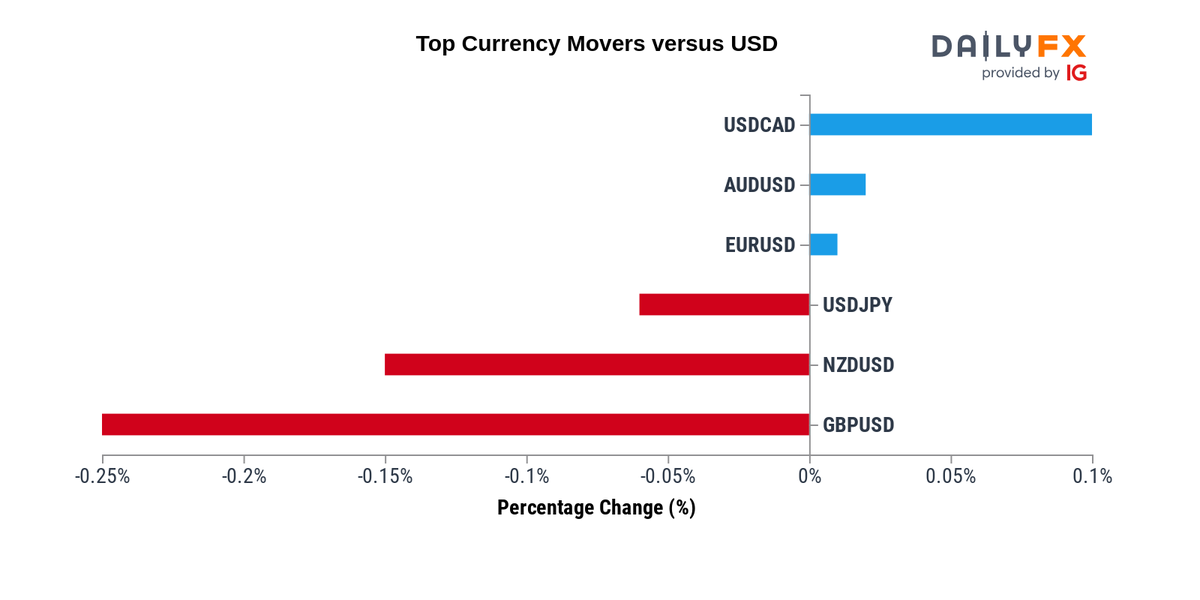 forex svaras euro