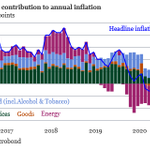 Image for the Tweet beginning: Inflation reached 2% in euro