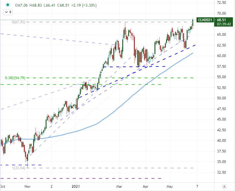 žiūrėkite forex live akcijų rinką strateginio valdymo diversifikavimo strategija