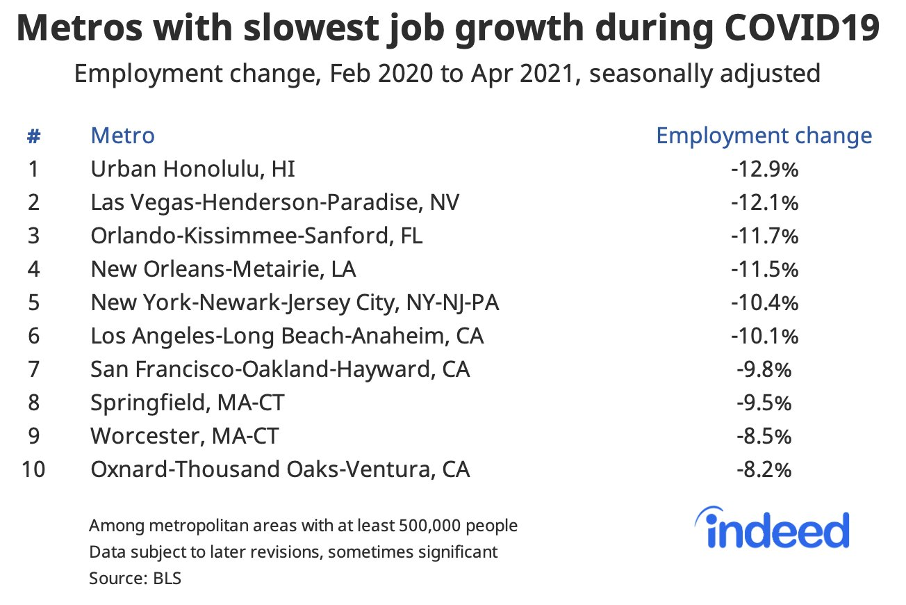 Jed Kolko On Twitter Huge Regional Gaps Remain From The Pandemic Jobs Down 10 In 1 Metros Dependent On Travel Esp Intl Amp Conference Travel And 2 Big Expensive Metros That Lost
