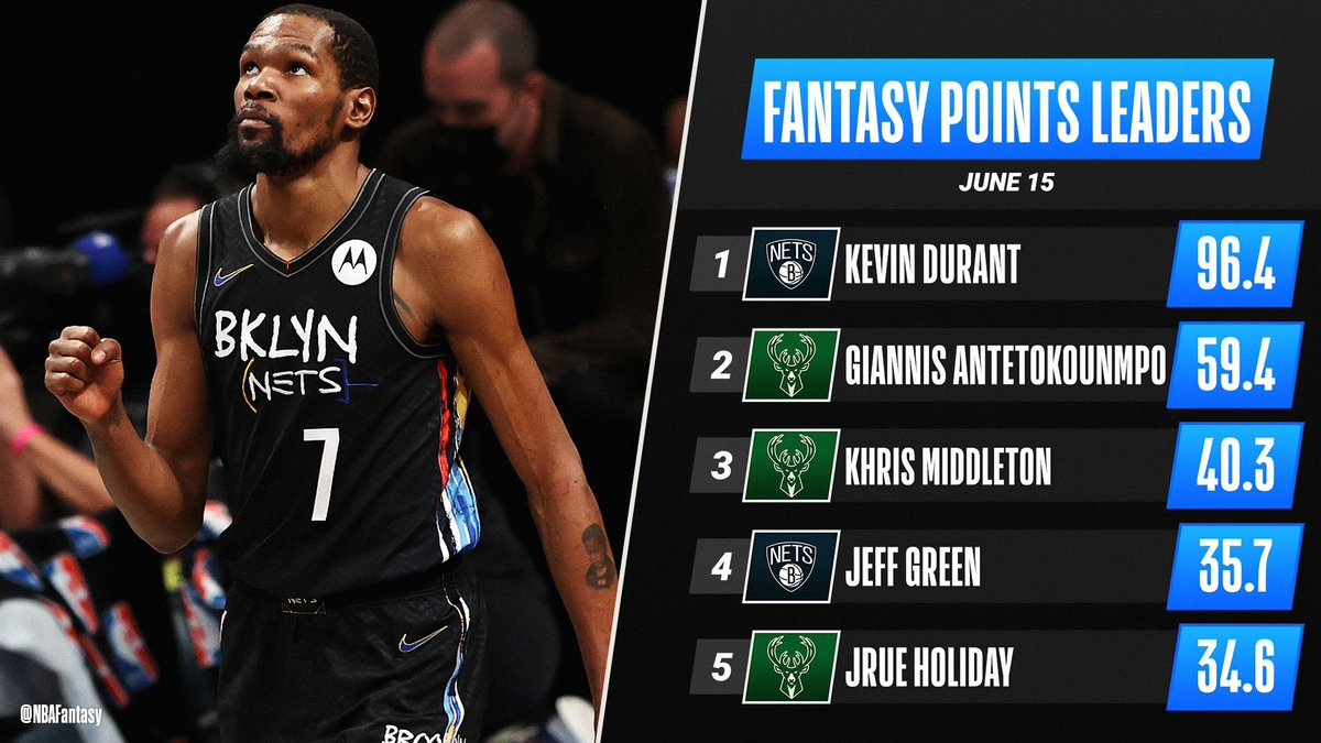 RT @NBAFantasy: Kevin Durant's INSANE performance (49 PTS, 17 REB, 10 AST) results in the highest fantasy scoring game in these Playoffs AND the 2020-21 regular season 🤯  KD is the #NBAFantasy Player of the Night! https://t.co/zk4ytcj1IF #NBA