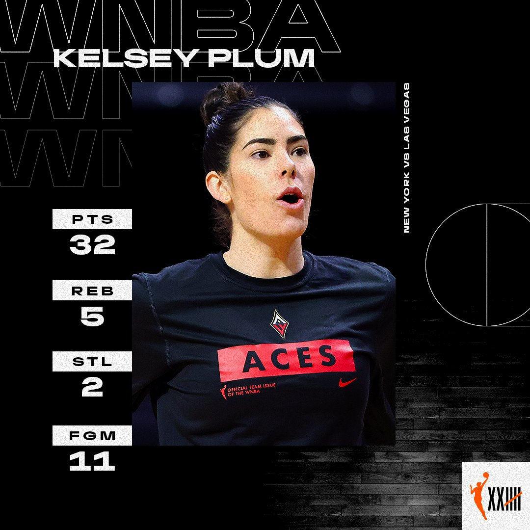 Kelsey Plum went off for a new career-high 32 PTS 🔥  #CountIt https://t.co/10v14mV3zY