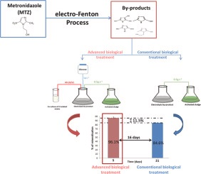 🆕A novel system coupling an electro-Fenton process and an advanced #biological process to remove a #pharmaceutical compound, #metronidazole  ▶️https://t.co/LtwhrFFs0q @INC_CNRS @ENSICAEN  @Universite_Caen @Reseau_Carnot @Carnot_ESP  @CNRS @CNRS_Normandie @normandieuniv