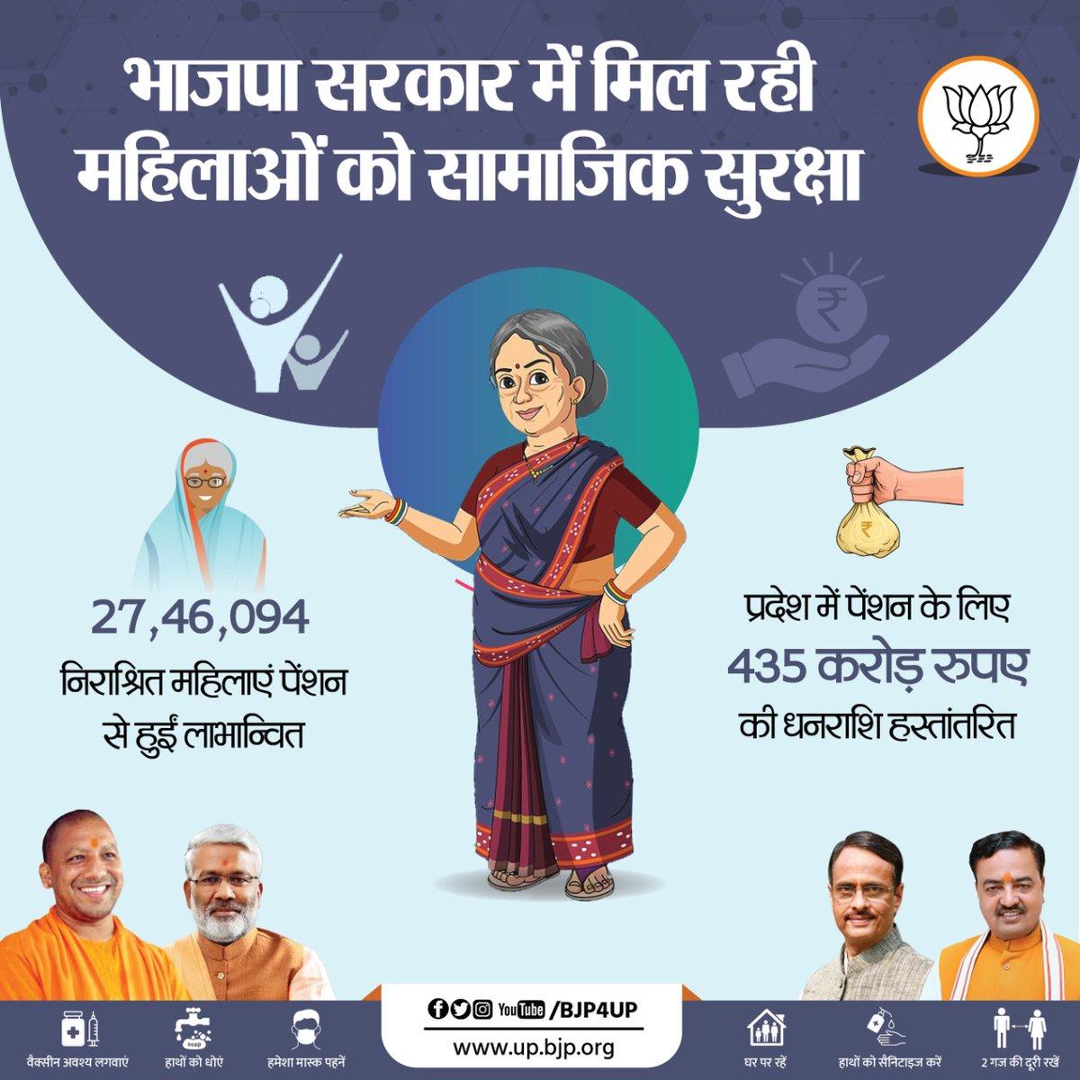 महिलाओं की सामाजिक सुरक्षा की जिम्मेदारी निभा रही भाजपा सरकार   27,46,094 निराश्रित महिलाएं पेंशन से हुईं लाभान्वित https://t.co/gx7CQwVTWc