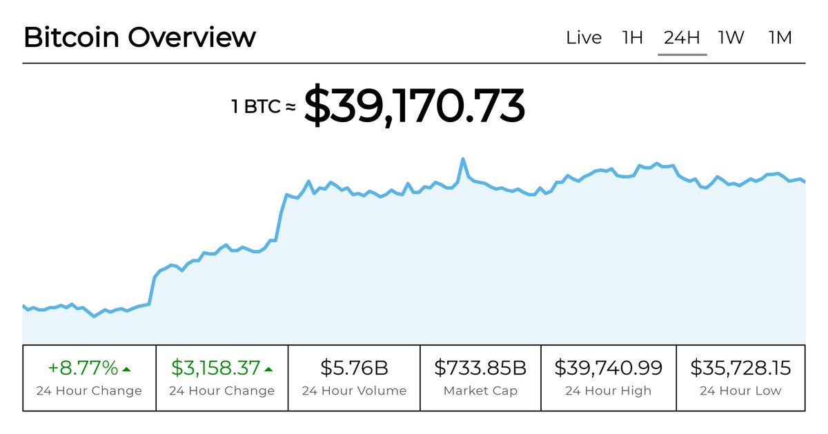 Bitcoin Overview - 24 Hour:  Average $BTC price across exchanges: $39,170.73 Change: $3,158.37 (+8.77%) High: $39,740.99 Low: $35,728.15 Volume: $5.76B Market Cap: $733.85B  View more details at: https://t.co/ptPO2aNjxz  #Bitcoin #BTC #Cryptocurrency https://t.co/1qrvCvPLfA