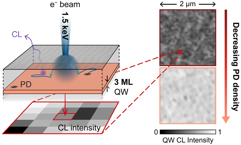 Point defects are notoriously hard to directly observe: researchers @EPFL_en & @UniofOxford show how to individually image efficiency-killing point defects in quantum wells using cathodoluminescence. https://t.co/haH0dWPkHE /#NLAR