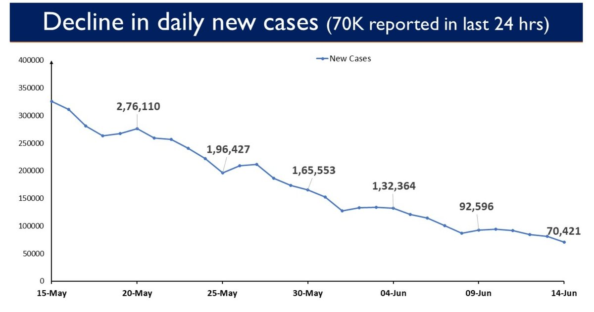 #IndiaFightsCorona:  India continues to report a sustained slide in the daily new COVID cases.  The country has reported 70,421 Daily New Cases in the last 24 hours.  Less than 1 lakh Daily New Cases have been reported for 7 continuous days now.  #Unite2FightCorona  #StaySafe https://t.co/G5obkDmLw1