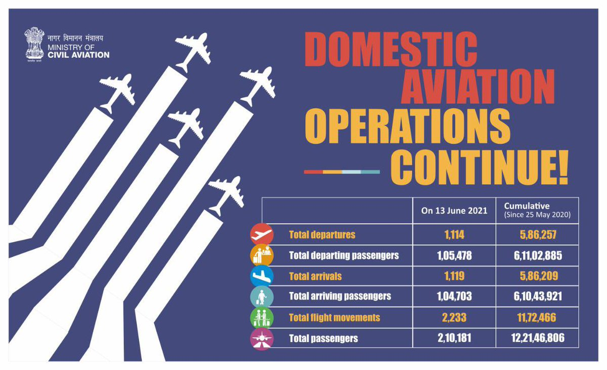 Ever since COVID impacted India & even necessitated a lockdown in 2020, the civil aviation sector has been leading the country's efforts against the pandemic & has been contributing towards economic activity. https://t.co/iAkdWyC7mS