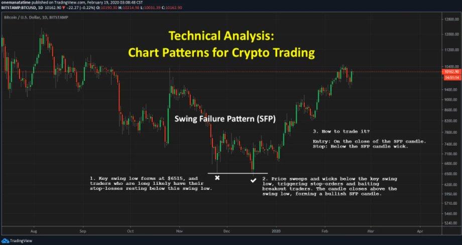 aluna crypto trading fx ore de tranzacționare