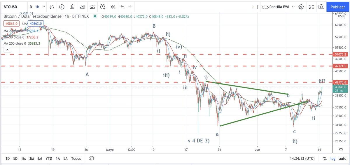 btc vs piața de piață btc premiera