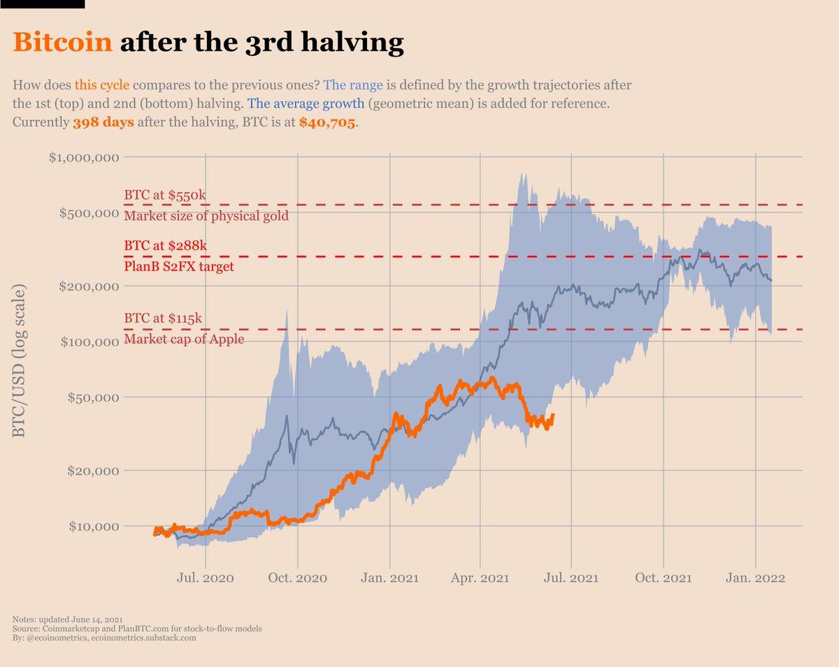 rinkos profilis btc