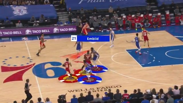 Leading all teams this postseason with 16.8 deflections per game, the @sixers use their athleticism and intensity to play great team defense! #NBABreakdown  76ers (2-1) Hawks Game 4 tonight at 7:30pm/et on TNT. #NBAPlayoffs https://t.co/sNOrlKThU9