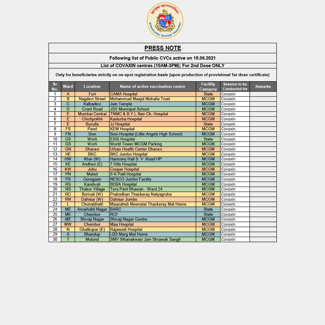 List of CVCs administering Covaxin on June 15.  Only 2nd dose to be administered.  Kindly carry your first dose certificate.   On-spot registration available.   Time: 10am-3pm  #MyBMCvaccinationUpdate https://t.co/tDI0CyK8Xi https://t.co/3IfQGtPl4T