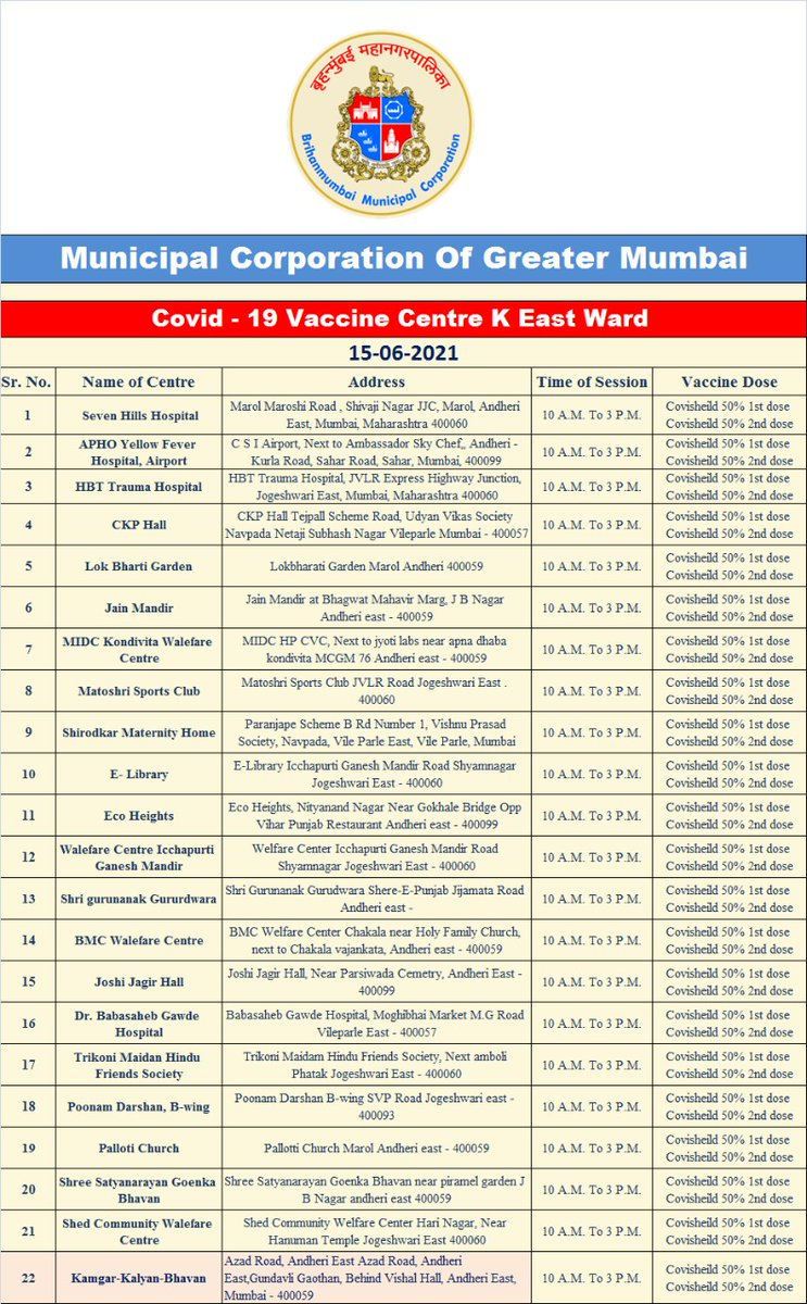 List of centres in the ward & related details about vaccination today  100% onspot booking for Covishield  Booking Only 50% - 1st dose  50% - 2nd dose   ● 50% 1st dose for only for 45+  HCW & FLW 2nd Dose   #MyBMCVaccinationUpdate #WardKEastVaccinationUpdate @mybmc https://t.co/YMiJrn0xlv