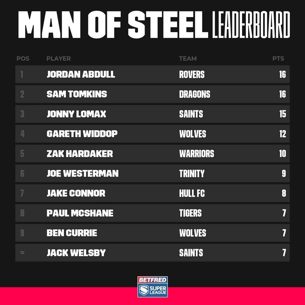 Abdull leading MOS voting. Ryan Hall leading SL try scorer. Little old @hullkrofficial ruffling a few feathers it seems. Great stuff 😎