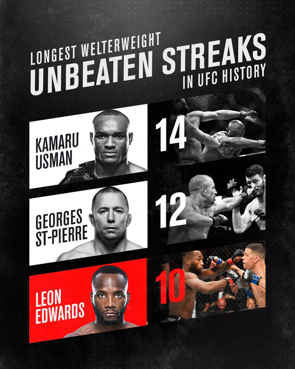 Making moves and breaking records 🙌   🇬🇧 @Leon_EdwardsMMA is among the welterweight elite after #UFC263. https://t.co/gKmvfqNUAr