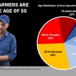Image for the Tweet beginning: The average farmer is nearly