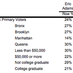 Image for the Tweet beginning: Per Politico's new poll, Eric