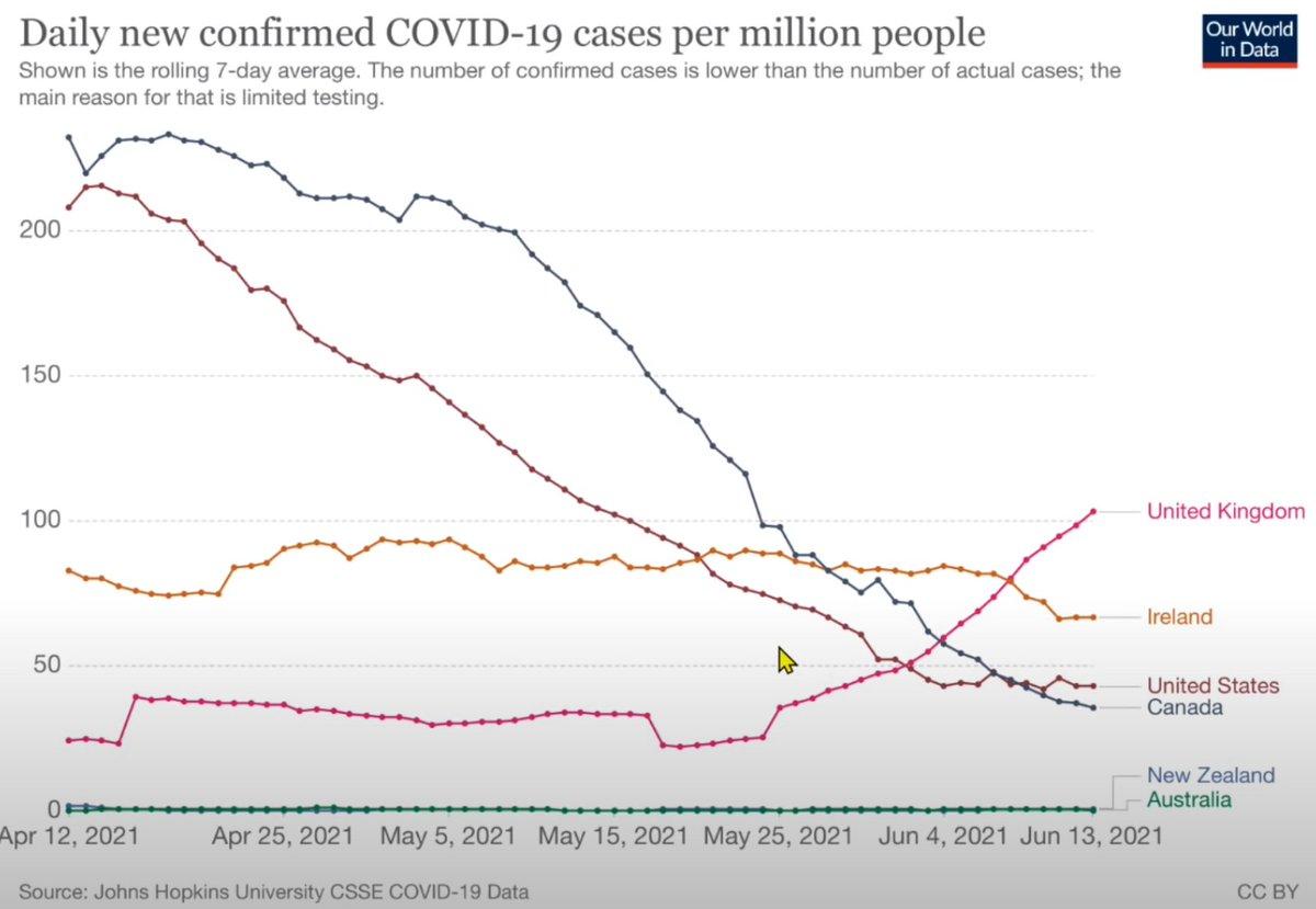 I hope #BBCNewsTen are using this graph? https://t.co/eN0c9HRhbk