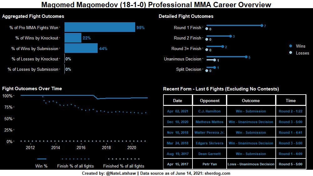 @MMAjunkie @magomedovtiger1 @RaufeonStots @mma_kings @MMAjunkieJohn Professional #MMA career overviews for Magomed Magomedov vs Raufeon Stots  #Bellator263 #NumbersByNate https://t.co/c8n2n6jWx0