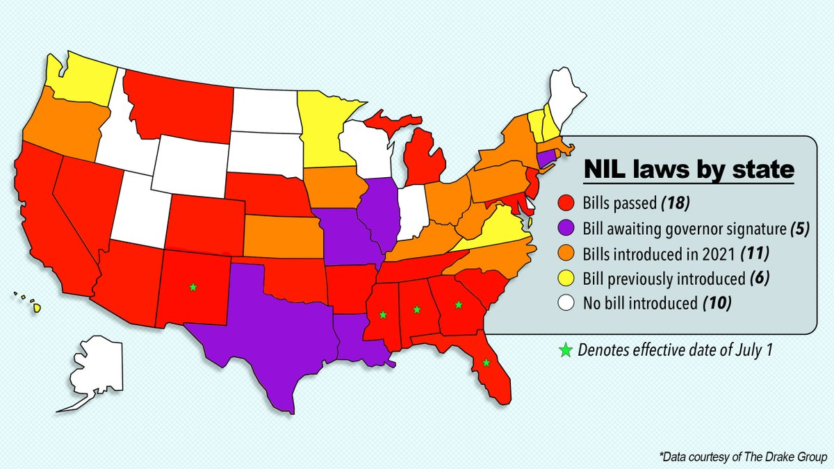 Texas can now move into the red category of having a bill passed that also takes effect July 1.  At least 19 states have passed NIL bills into law. Our @SInow map: https://t.co/vJ7A0DUcgV