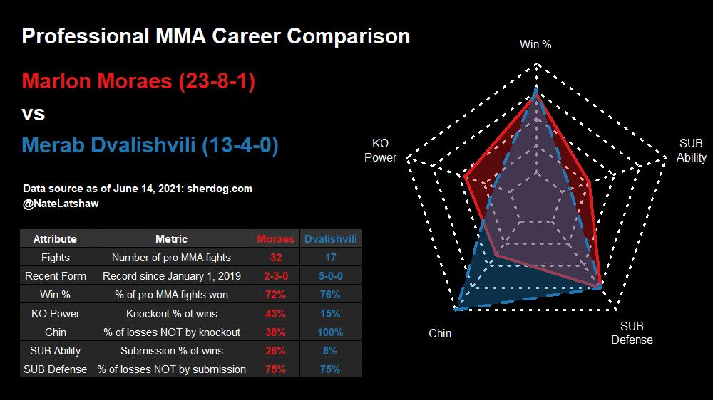 @BigMarcel24 @raylongomma @AnikFlorianPod @MMARLONMORAES @MerabDvalishvil Professional #MMA and #UFC career comparison for Marlon Moraes vs Merab Dvalishvili  #UFC266 #NumbersByNate https://t.co/pzzjhKWnpS