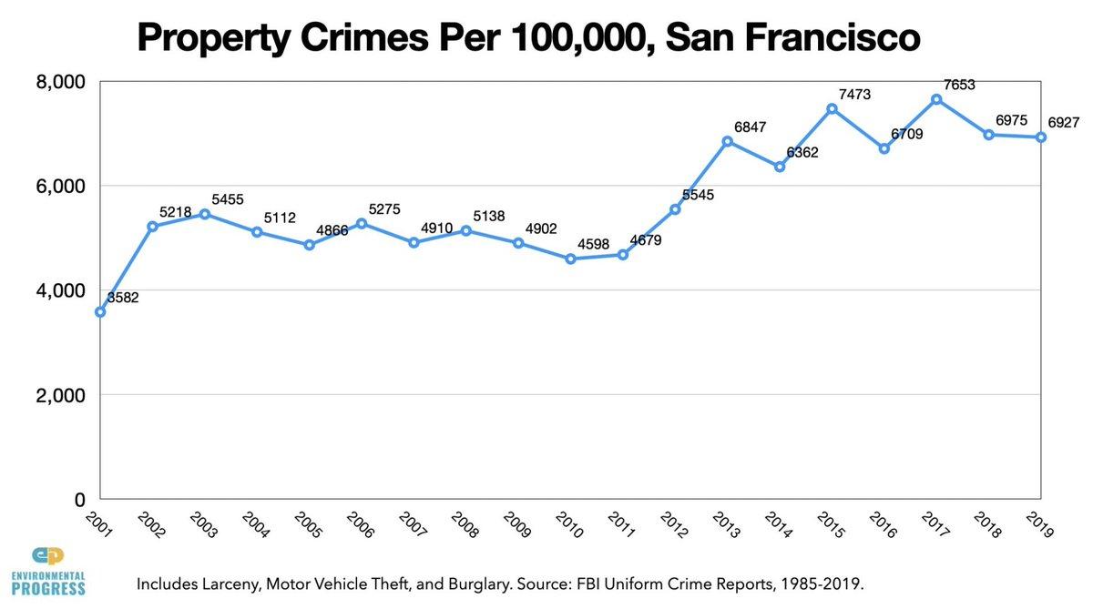 もう一つのサンフランシスコ特有の理由がこの街の地方検事が犯罪者をどんどん釈放する、捕まえても訴追無...
