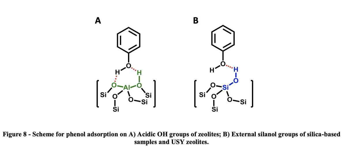 ⚗️ Selective elimination of #phenol from hydrocarbons by #zeolites and #silica-based adsorbents—Impact of the textural and acidic properties  ▶️https://t.co/Czr0x2RTID @INC_CNRS @ENSICAEN  @Universite_Caen @Reseau_Carnot @Carnot_ESP  @CNRS  @normandieuniv @HALnormandie