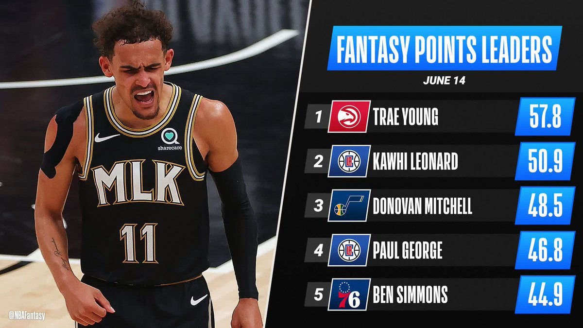 Trae Young becomes the youngest player EVER to record 18 assists in a Playoff game ‼  He is the #NBAFantasy Player of the Night!   https://t.co/W7sjtW0i06  #suns #nba #nbadraft #nbaallstar #nbanews #losangeles #kincks  #gsw #utahjazz #lakers #dallas #bucks #giannis  #athens https://t.co/vQOvwImIUr