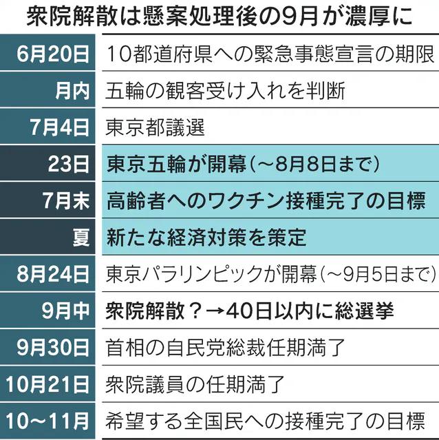 test ツイッターメディア - 「衆院解散は東京五輪・パラリンピック後の9月前半となる見通しが濃厚となった」とのニュースです。衆院選の前哨戦となる東京都議選の7月上旬から徐々に政治モードです。日銀としては淡々と6月決定会合でコロナ対応資金繰り支援延長を決めてしまった方がよさそうな印象です https://t.co/gGQpvD6SR3 https://t.co/C25ViuVB8w