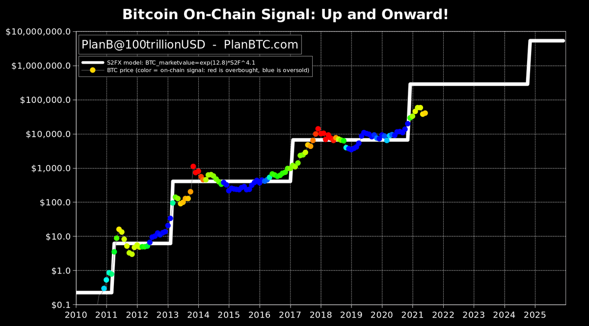 bitcoin és piacs twitter